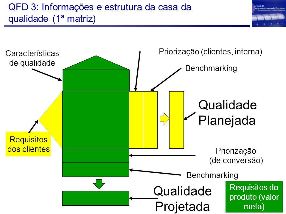 QFD 3: Informações e estrutura da casa da qualidade (1ª matriz) Qualidade Projetada Qualidade Planejada Requisitos dos clientes Características de qua