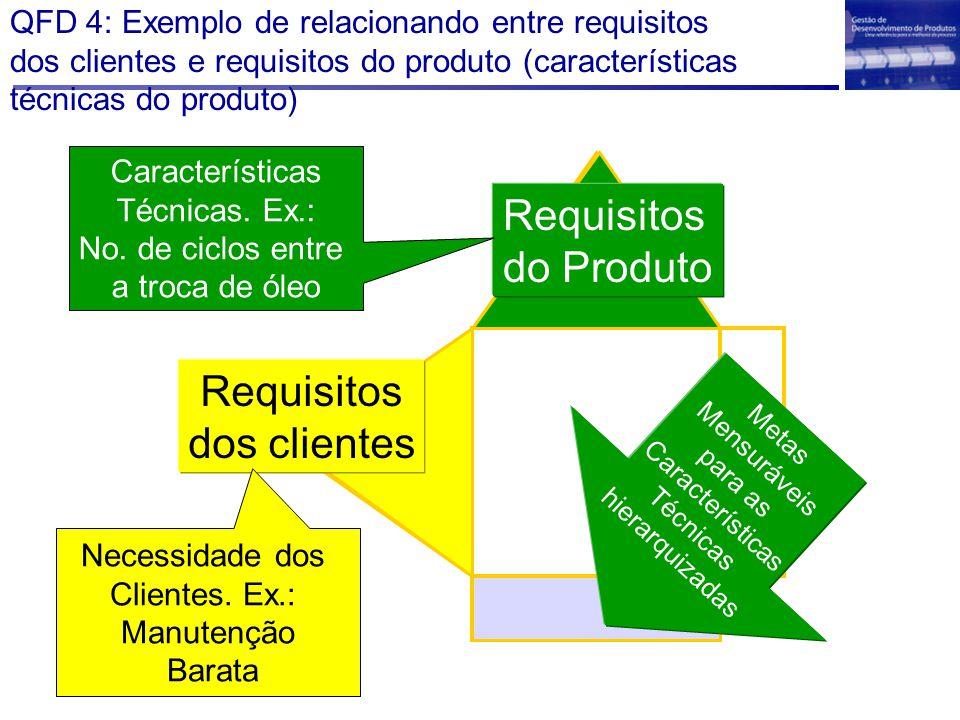 QFD 4: Exemplo de relacionando entre requisitos dos clientes e requisitos do produto (características técnicas do produto) Requisitos dos clientes Nec