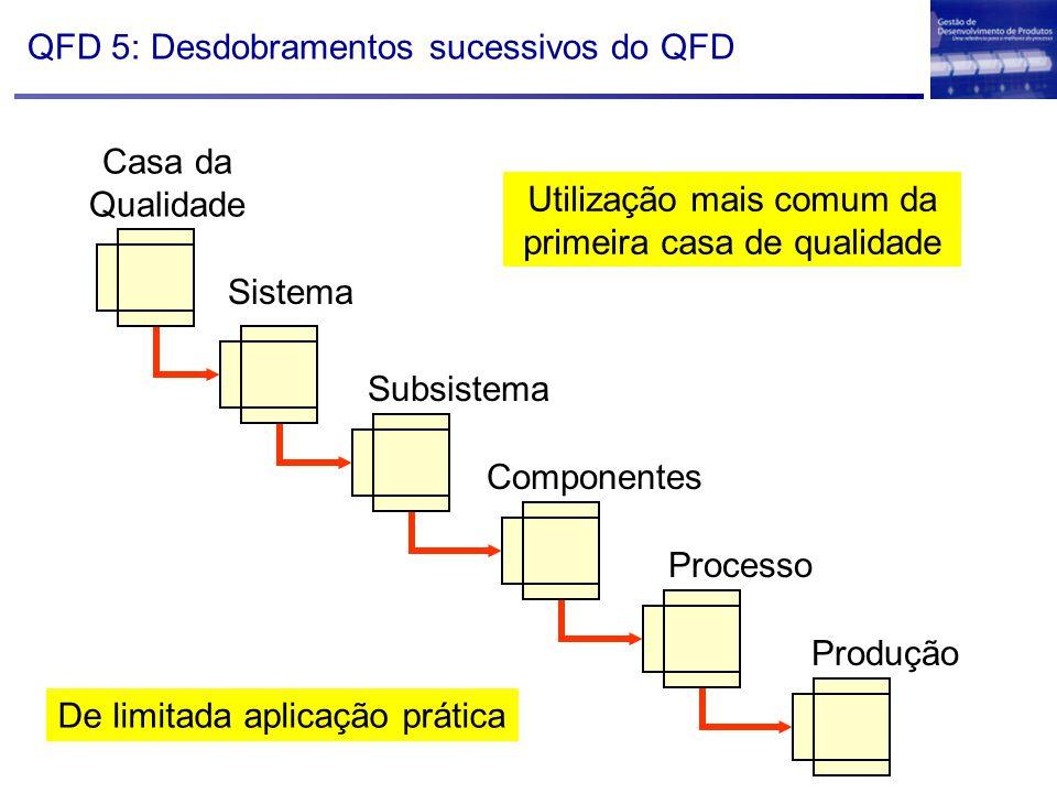 Casa da Qualidade Sistema Componentes Processo Produção Subsistema QFD 5: Desdobramentos sucessivos do QFD De limitada aplicação prática Utilização ma