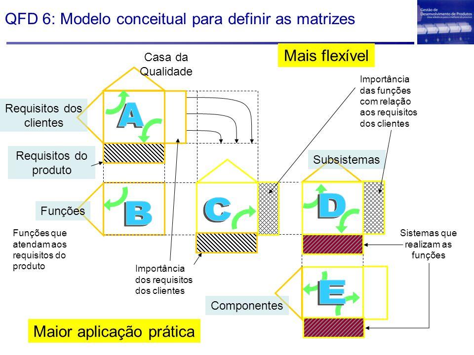 Funções Componentes Casa da Qualidade Subsistemas Requisitos dos clientes Requisitos do produto Funções que atendam aos requisitos do produto Importân
