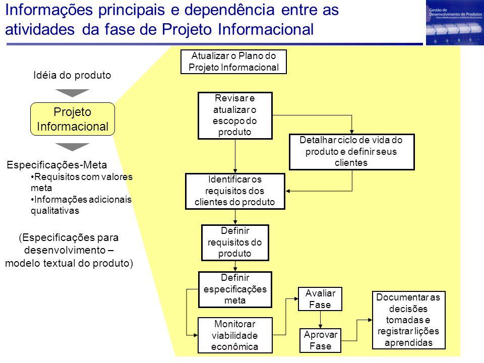 Informações principais e dependência entre as atividades da fase de Projeto Informacional Documentar as decisões tomadas e registrar lições aprendidas