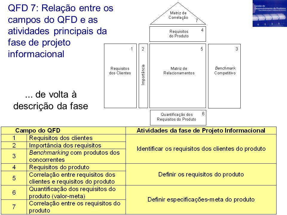 QFD 7: Relação entre os campos do QFD e as atividades principais da fase de projeto informacional... de volta à descrição da fase