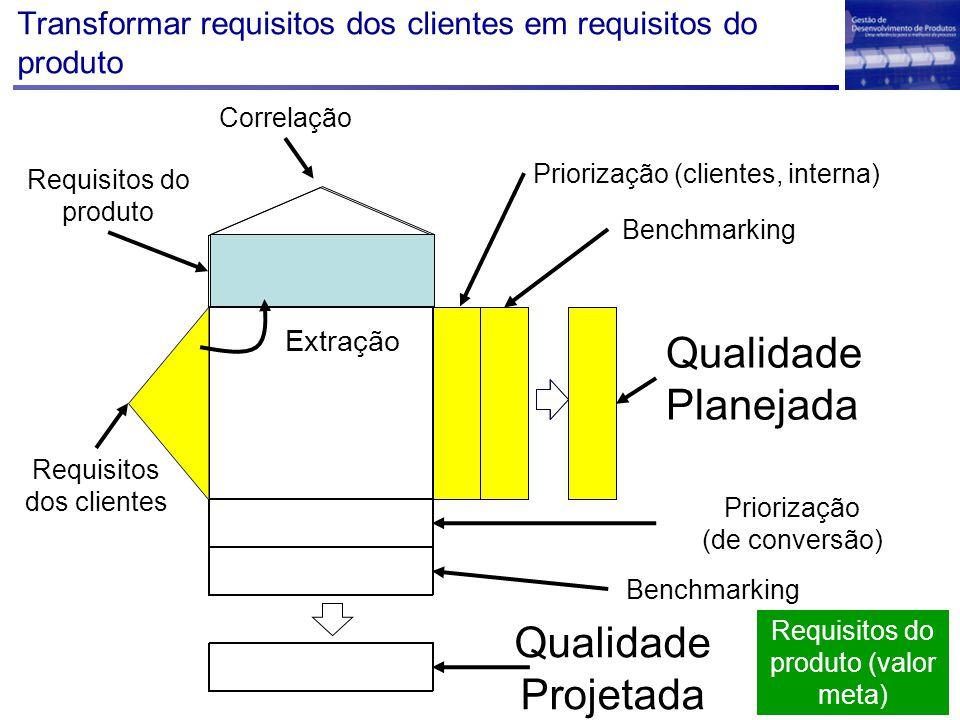 Transformar requisitos dos clientes em requisitos do produto Qualidade Projetada Qualidade Planejada Requisitos dos clientes Requisitos do produto Ben