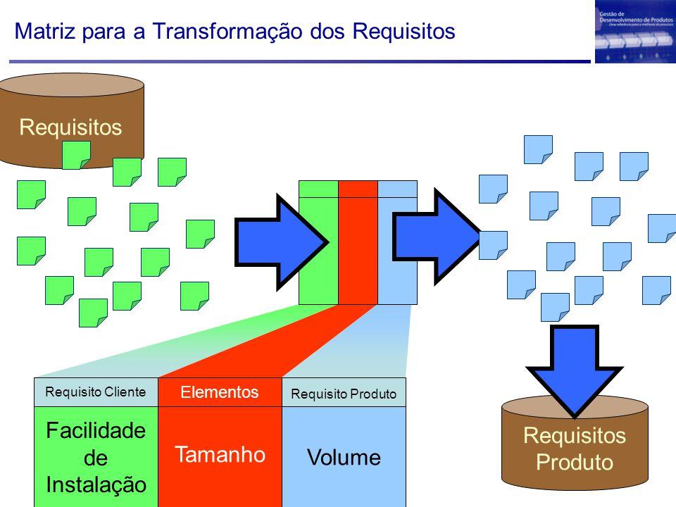 Matriz para a Transformação dos Requisitos Elementos Tamanho Requisito Produto Volume Requisitos Requisito Cliente Facilidade de Instalação Requisitos