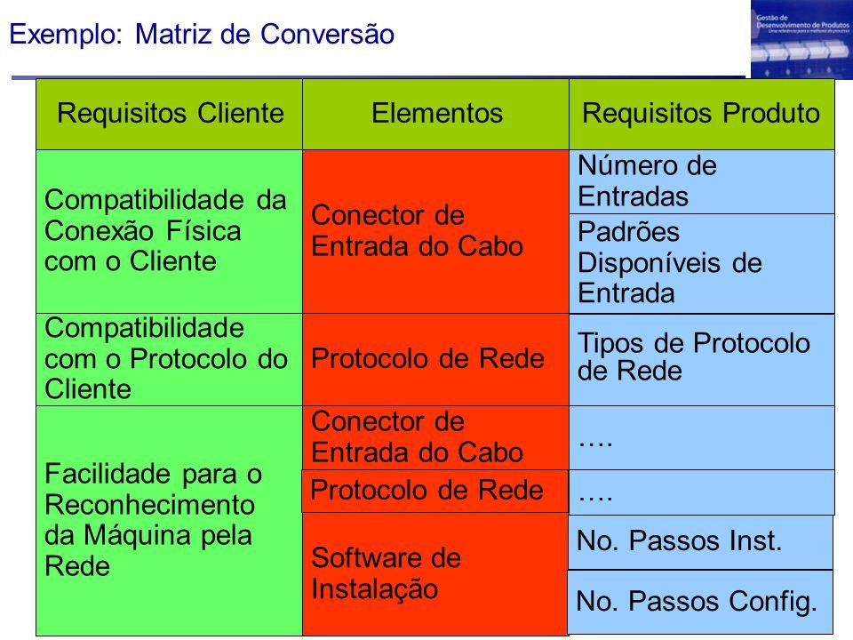 Exemplo: Matriz de Conversão Conector de Entrada do Cabo Número de Entradas Protocolo de Rede Requisitos ClienteElementosRequisitos Produto Padrões Di