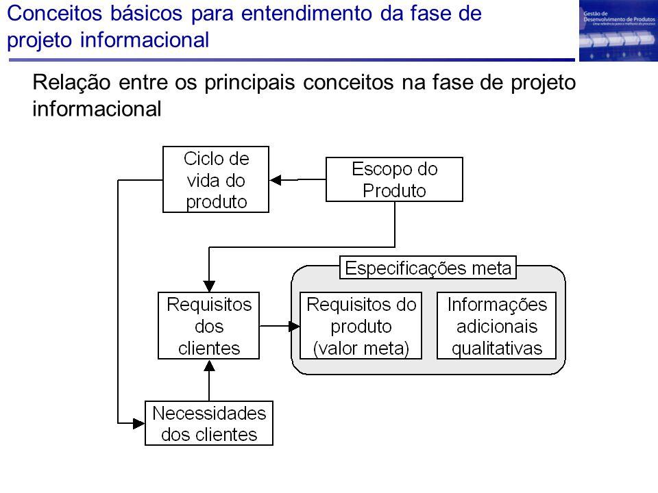 Conceitos básicos para entendimento da fase de projeto informacional Relação entre os principais conceitos na fase de projeto informacional