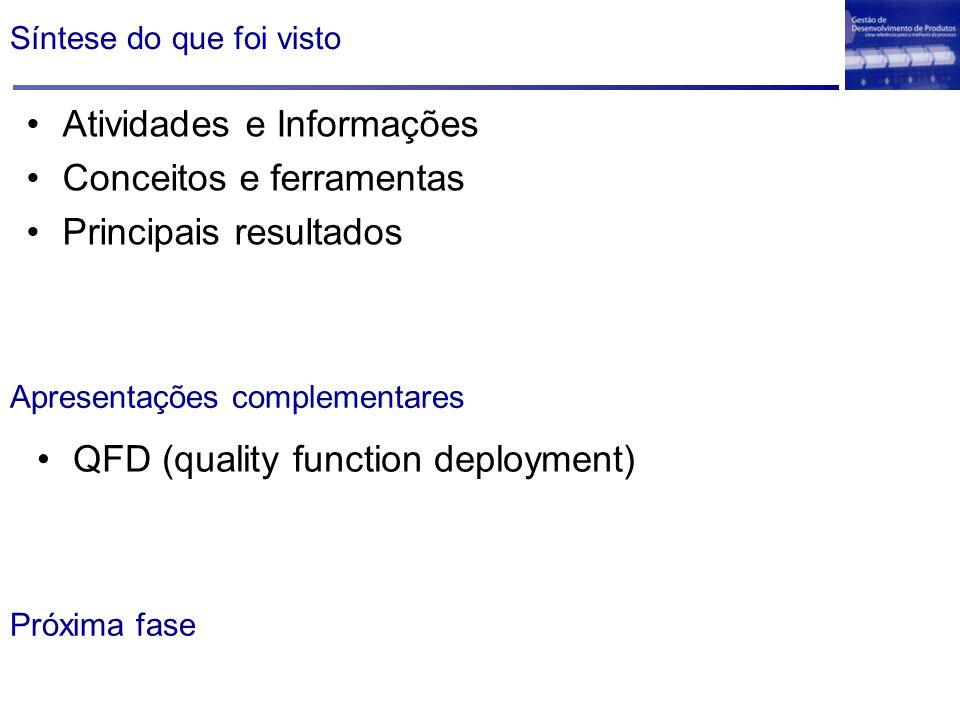 Síntese do que foi visto Atividades e Informações Conceitos e ferramentas Principais resultados Próxima fase Apresentações complementares QFD (quality