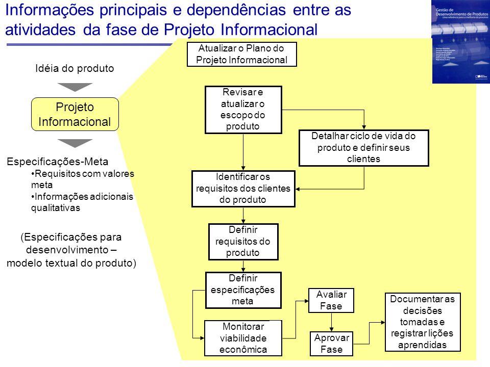 Documentar as decisões tomadas e registrar lições aprendidas Monitorar viabilidade econômica Atualizar o Plano do Projeto Informacional Revisar e atua