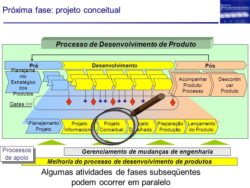 Próxima fase: projeto conceitual Melhoria do processo de desenvolvimento de produtos Gerenciamento de mudanças de engenharia Processos de apoio Proces