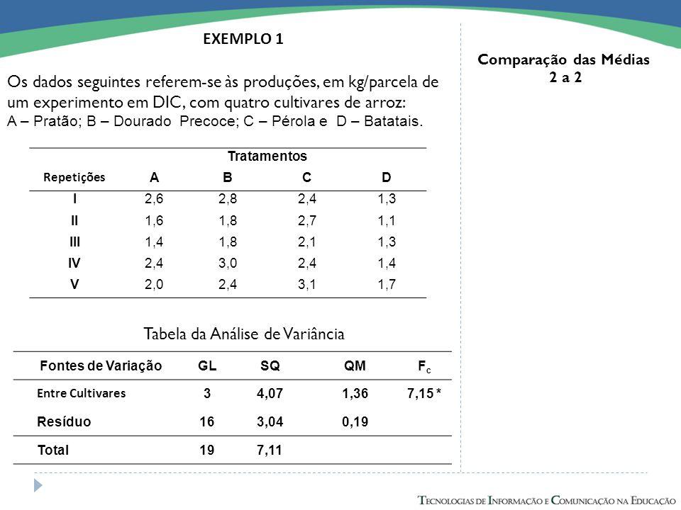 Comparação das Médias 2 a 2 Tratamentos Repetições ABCD I2,62,82,41,3 II1,61,82,71,1 III1,41,82,11,3 IV2,43,02,41,4 V2,02,43,11,7 EXEMPLO 1 Os dados s