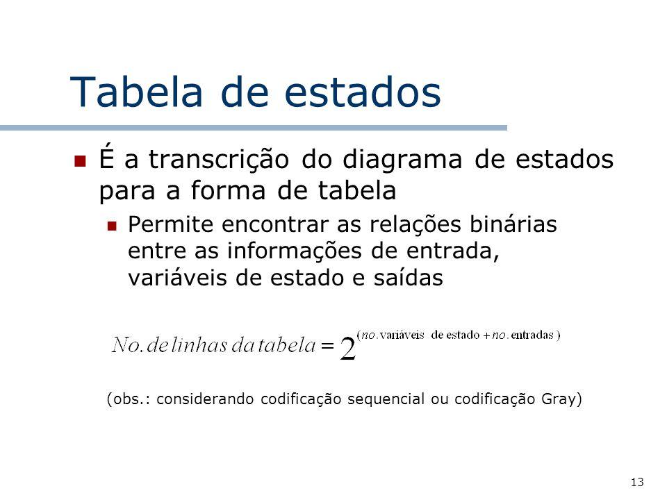13 Tabela de estados É a transcrição do diagrama de estados para a forma de tabela Permite encontrar as relações binárias entre as informações de entrada, variáveis de estado e saídas (obs.: considerando codificação sequencial ou codificação Gray)