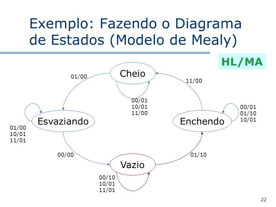 22 Exemplo: Fazendo o Diagrama de Estados (Modelo de Mealy) Cheio Vazio EnchendoEsvaziando HL/MA 11/00 01/00 10/01 11/01 01/00 00/01 10/01 11/00 00/01 01/10 10/01 01/10 00/10 10/01 11/01 00/00