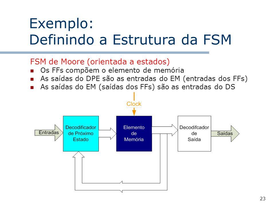 23 Exemplo: Definindo a Estrutura da FSM FSM de Moore (orientada a estados) Os FFs compõem o elemento de memória As saídas do DPE são as entradas do EM (entradas dos FFs) As saídas do EM (saídas dos FFs) são as entradas do DS