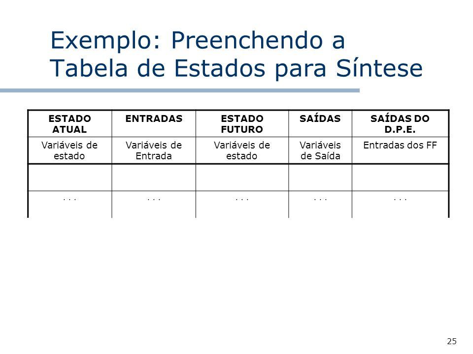 25 Exemplo: Preenchendo a Tabela de Estados para Síntese ESTADO ATUAL ENTRADASESTADO FUTURO SAÍDASSAÍDAS DO D.P.E.