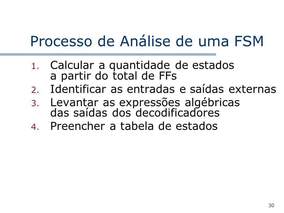 30 Processo de Análise de uma FSM 1.Calcular a quantidade de estados a partir do total de FFs 2.
