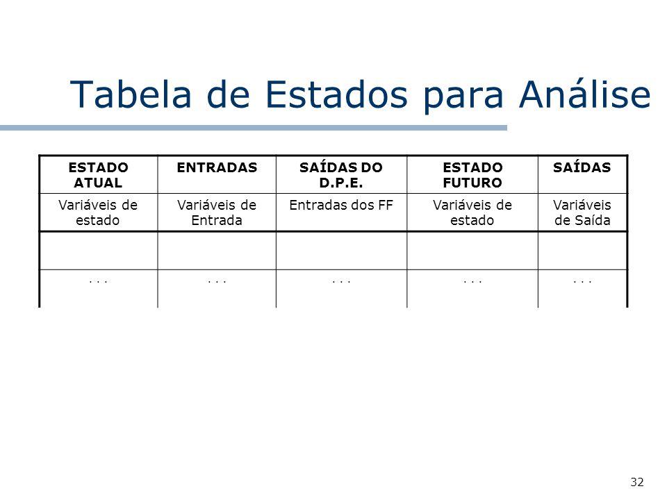 32 Tabela de Estados para Análise ESTADO ATUAL ENTRADASSAÍDAS DO D.P.E.