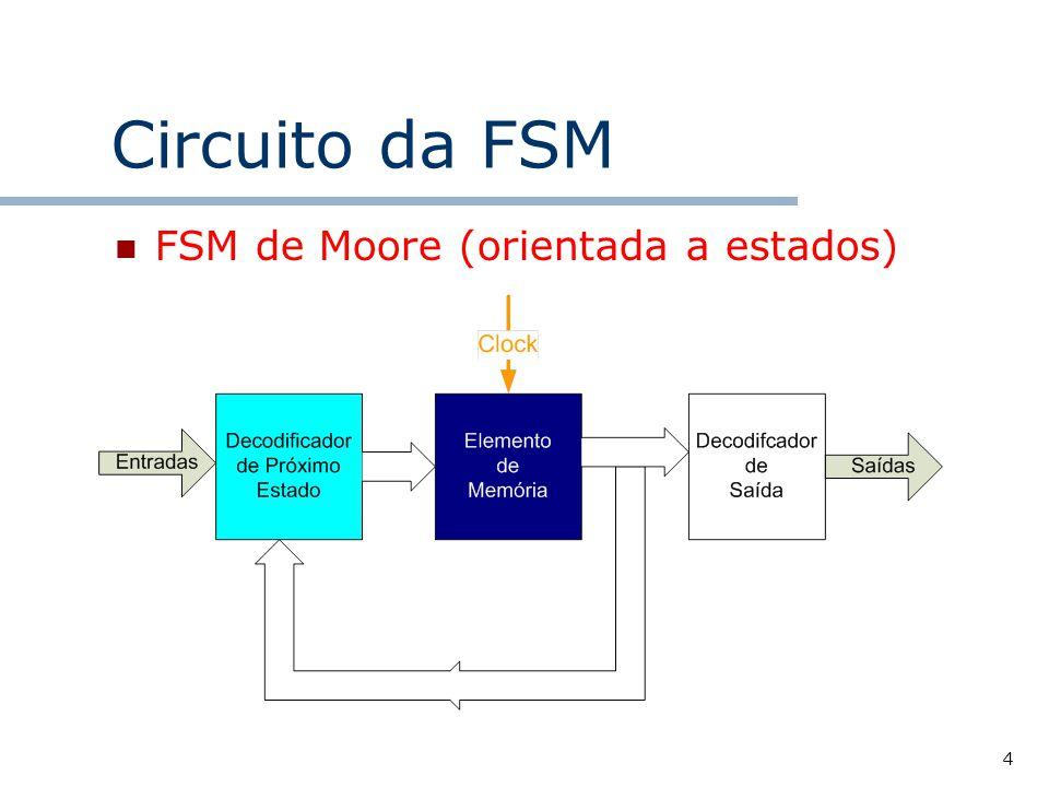 15 Processo de Síntese de uma FSM 1.Definir a quantidade de estados, as entradas e as saídas 2.