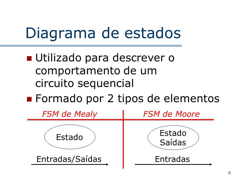 6 Diagrama de estados Utilizado para descrever o comportamento de um circuito sequencial Formado por 2 tipos de elementos Estado Entradas/Saídas Estado Saídas FSM de MooreFSM de Mealy Entradas