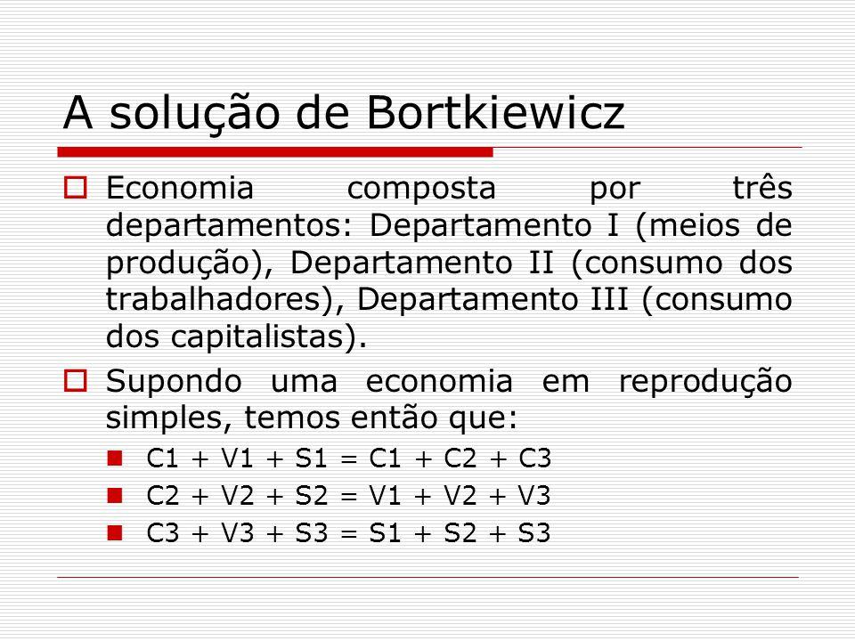 A solução de Bortkiewicz  Economia composta por três departamentos: Departamento I (meios de produção), Departamento II (consumo dos trabalhadores), Departamento III (consumo dos capitalistas).