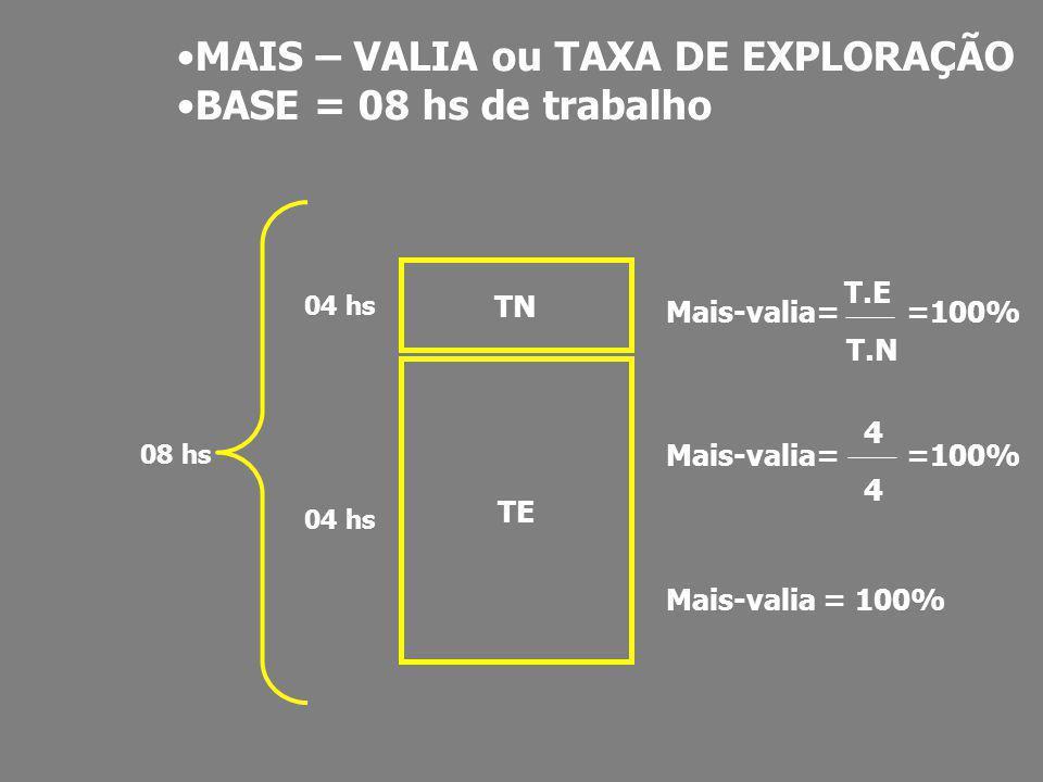 TN TE 04 hs 08 hs Mais-valia= =100% Mais-valia = 100% T.E T.N 4 4 MAIS – VALIA ou TAXA DE EXPLORAÇÃO BASE = 08 hs de trabalho