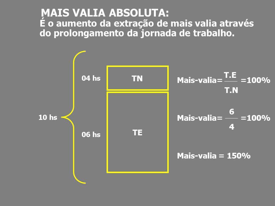 MAIS VALIA ABSOLUTA: É o aumento da extração de mais valia através do prolongamento da jornada de trabalho. TN TE 04 hs 06 hs 10 hs Mais-valia= =100%