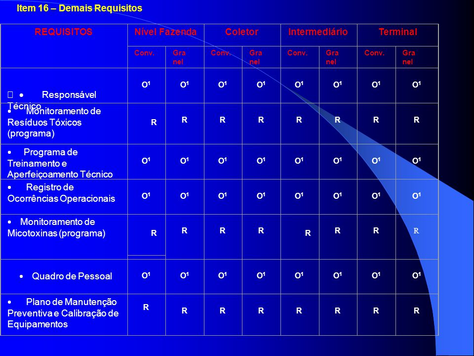 Item 16 – Demais Requisitos REQUISITOSNível FazendaColetorIntermediárioTerminal Conv.Gra nel Conv.Gra nel Conv.Gra nel Conv.Gra nel  Responsável Téc