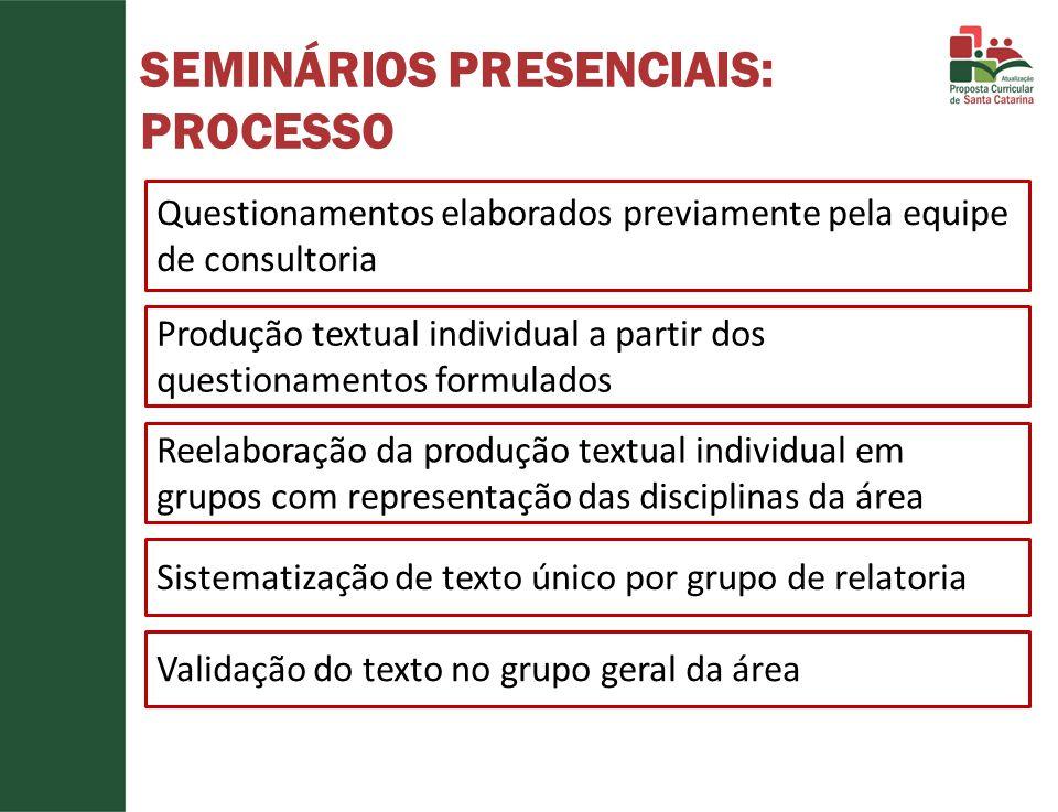 SEMINÁRIOS PRESENCIAIS: PROCESSO Questionamentos elaborados previamente pela equipe de consultoria Produção textual individual a partir dos questionam