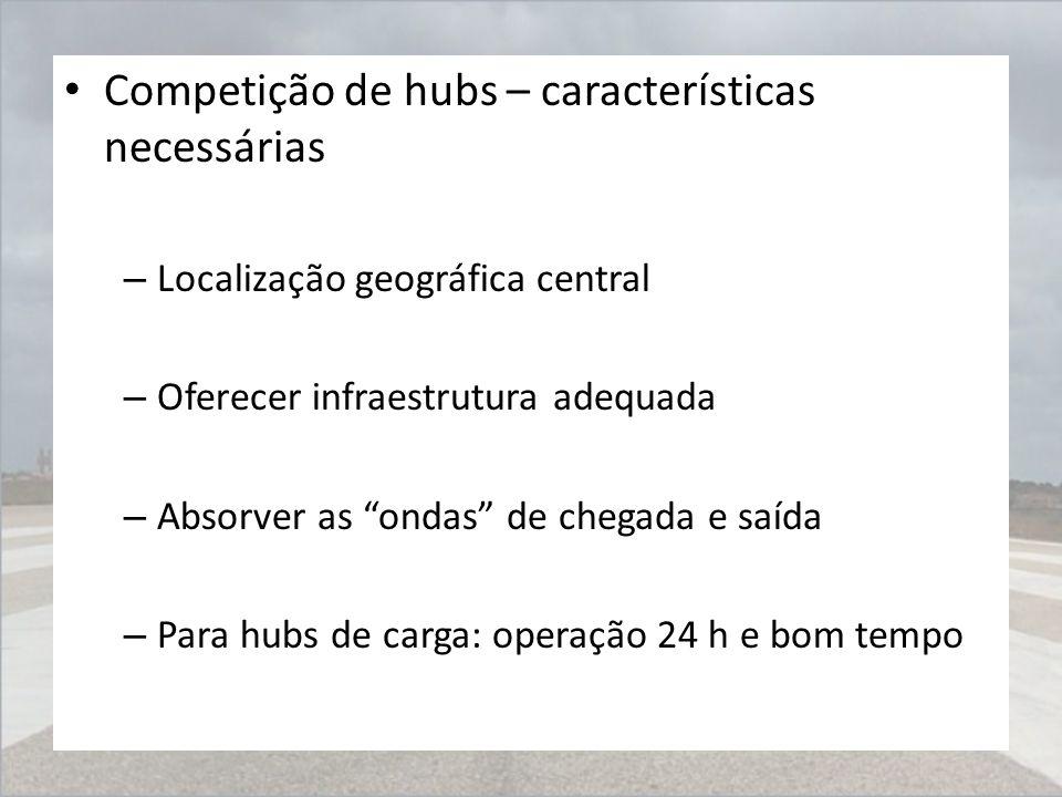 """Competição de hubs – características necessárias – Localização geográfica central – Oferecer infraestrutura adequada – Absorver as """"ondas"""" de chegada"""