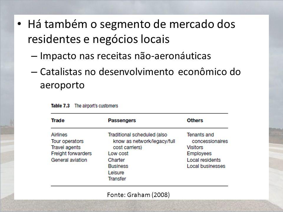 Há também o segmento de mercado dos residentes e negócios locais – Impacto nas receitas não-aeronáuticas – Catalistas no desenvolvimento econômico do