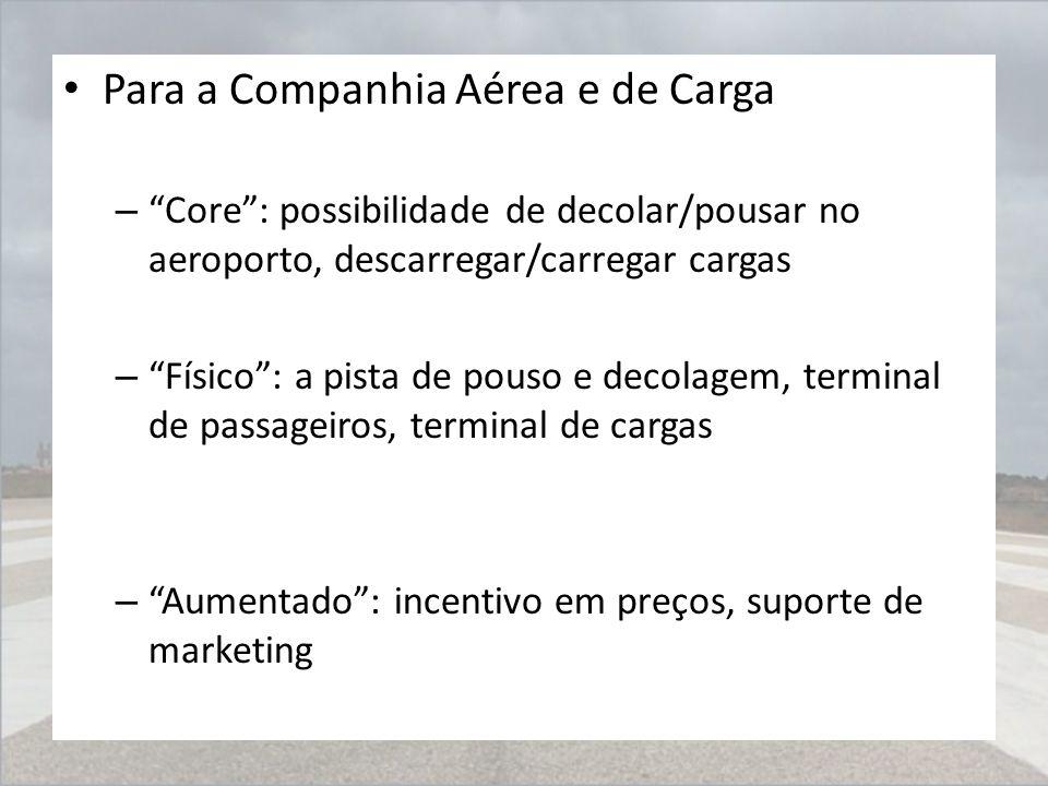 """Para a Companhia Aérea e de Carga – """"Core"""": possibilidade de decolar/pousar no aeroporto, descarregar/carregar cargas – """"Físico"""": a pista de pouso e d"""