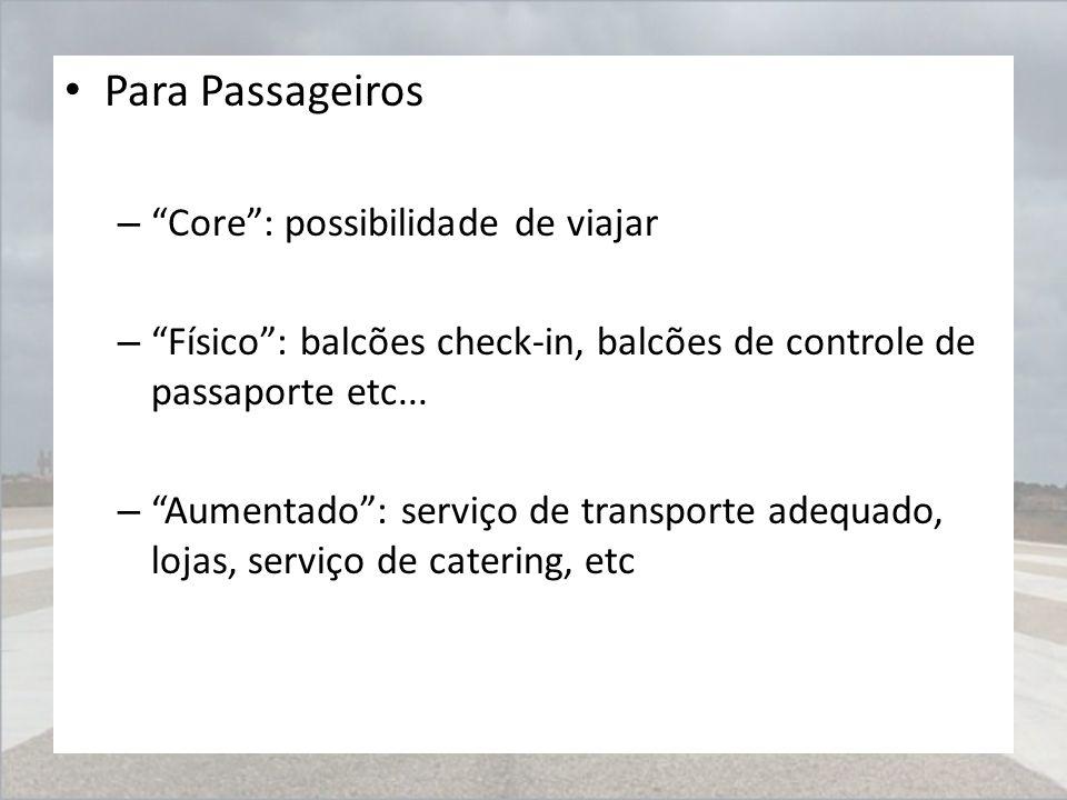 """Para Passageiros – """"Core"""": possibilidade de viajar – """"Físico"""": balcões check-in, balcões de controle de passaporte etc... – """"Aumentado"""": serviço de tr"""