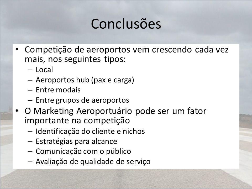 Conclusões Competição de aeroportos vem crescendo cada vez mais, nos seguintes tipos: – Local – Aeroportos hub (pax e carga) – Entre modais – Entre gr