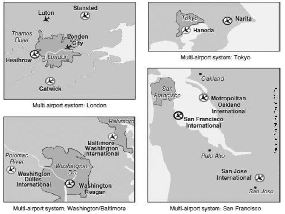 O nascimento do marketing aeroportuário Conceito do início dos anos 1980s Mudança de postura mais reativa para ativa Busca para atrair novos serviços e companhias aéreas