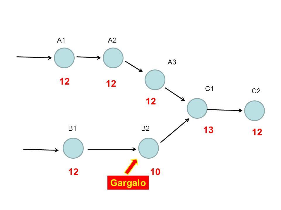 A1A2 A3 C1 C2 B1B2 12 10 13 12 Gargalo