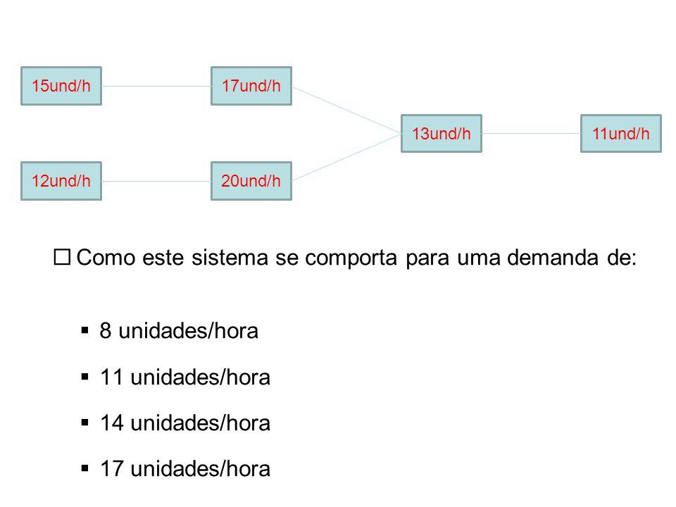  Como este sistema se comporta para uma demanda de:  8 unidades/hora  11 unidades/hora  14 unidades/hora  17 unidades/hora 15und/h 12und/h20und/h