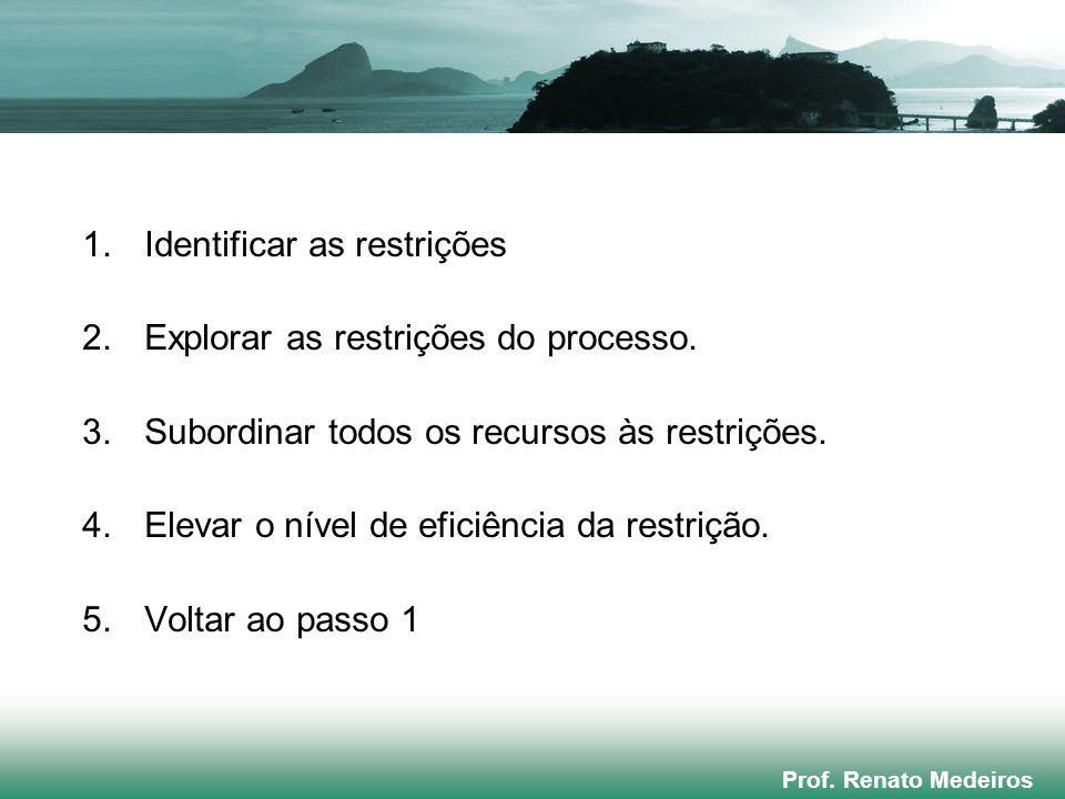 Prof. Renato Medeiros 1.Identificar as restrições 2.Explorar as restrições do processo. 3.Subordinar todos os recursos às restrições. 4.Elevar o nível
