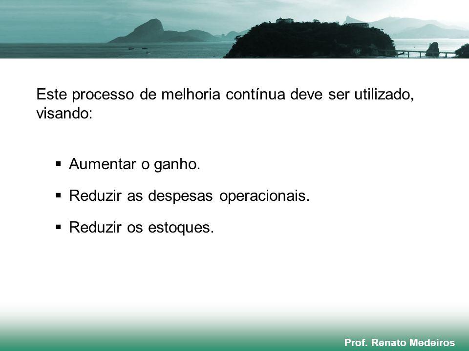 Prof. Renato Medeiros Este processo de melhoria contínua deve ser utilizado, visando:  Aumentar o ganho.  Reduzir as despesas operacionais.  Reduzi
