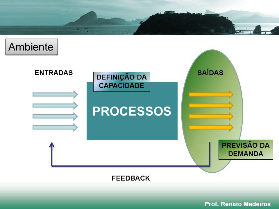 Prof. Renato Medeiros PROCESSOS ENTRADASSAÍDAS FEEDBACK Ambiente PREVISÃO DA DEMANDA DEFINIÇÃO DA CAPACIDADE