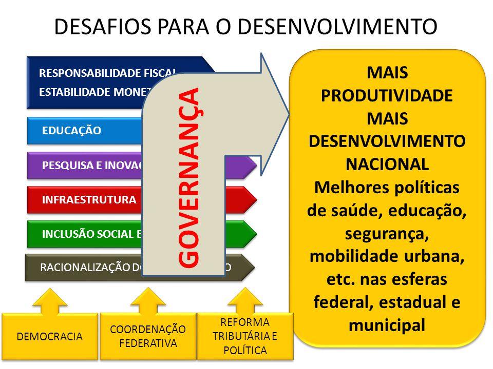RACIONALIZAÇÃO DO GASTO PÚBLICO MAIS PRODUTIVIDADE MAIS DESENVOLVIMENTO NACIONAL Melhores políticas de saúde, educação, segurança, mobilidade urbana,