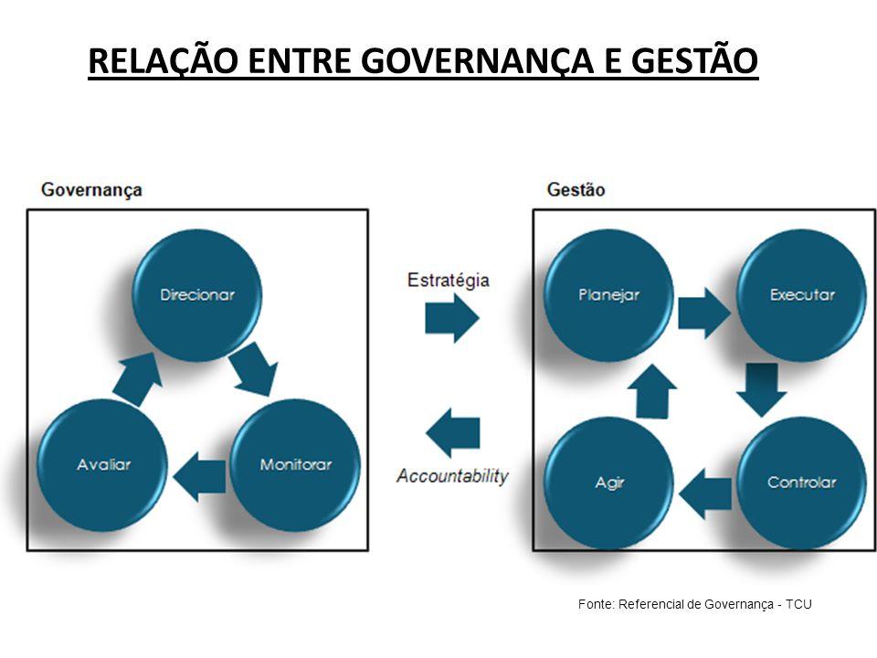 RELAÇÃO ENTRE GOVERNANÇA E GESTÃO Fonte: Referencial de Governança - TCU