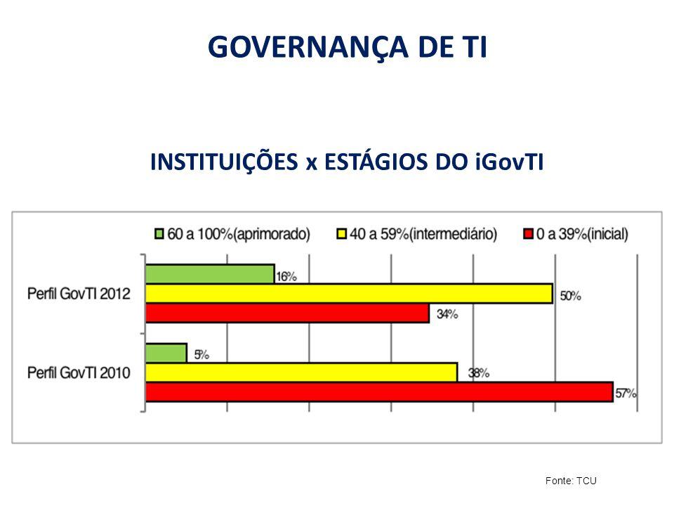 INSTITUIÇÕES x ESTÁGIOS DO iGovTI GOVERNANÇA DE TI Fonte: TCU