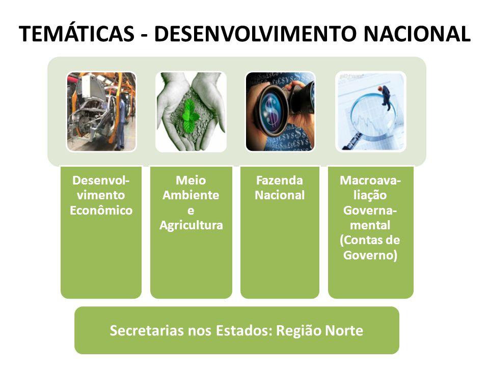 TEMÁTICAS - DESENVOLVIMENTO NACIONAL Desenvol- vimento Econômico Meio Ambiente e Agricultura Fazenda Nacional Macroava- liação Governa- mental (Contas