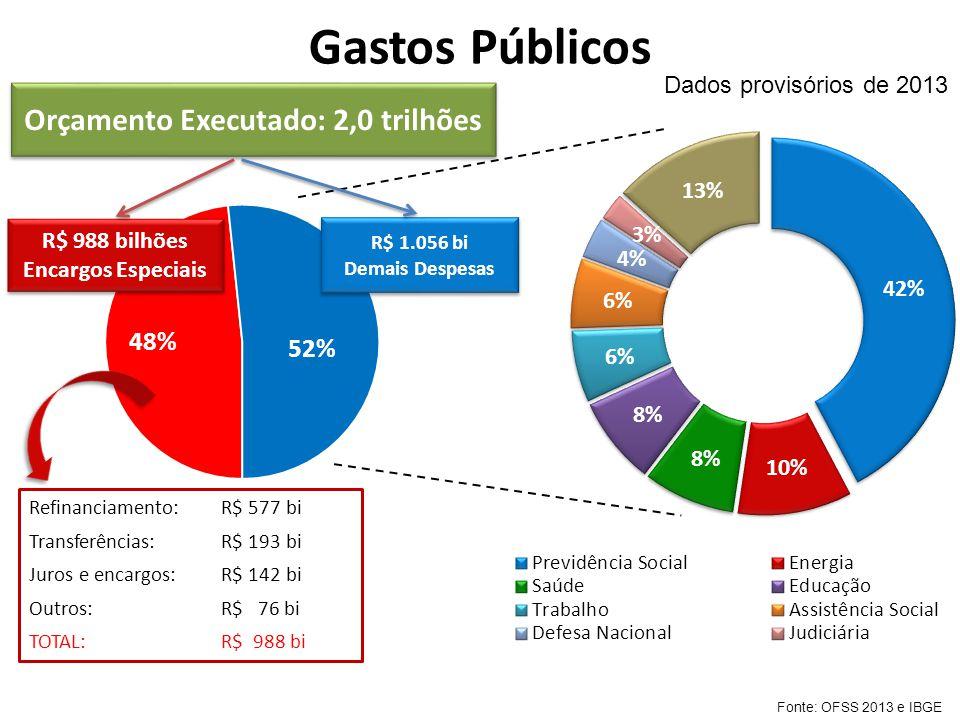 Gastos Públicos R$ 988 bilhões Encargos Especiais R$ 988 bilhões Encargos Especiais R$ 1.056 bi Demais Despesas R$ 1.056 bi Demais Despesas Orçamento