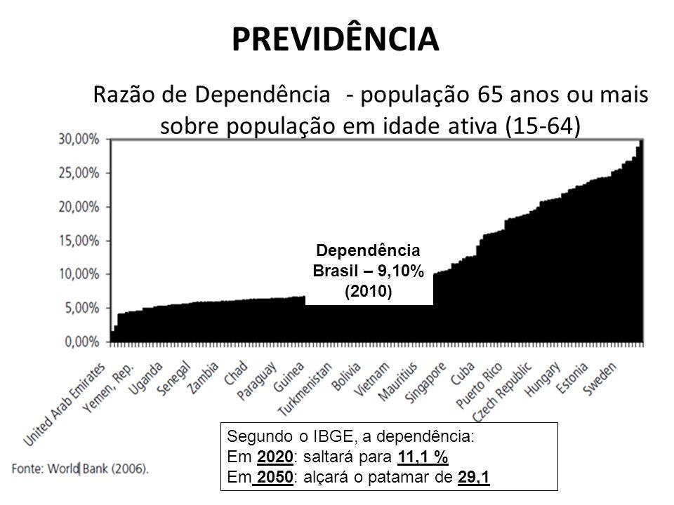 Razão de Dependência - população 65 anos ou mais sobre população em idade ativa (15-64) PREVIDÊNCIA Dependência Brasil – 9,10% (2010) Segundo o IBGE,
