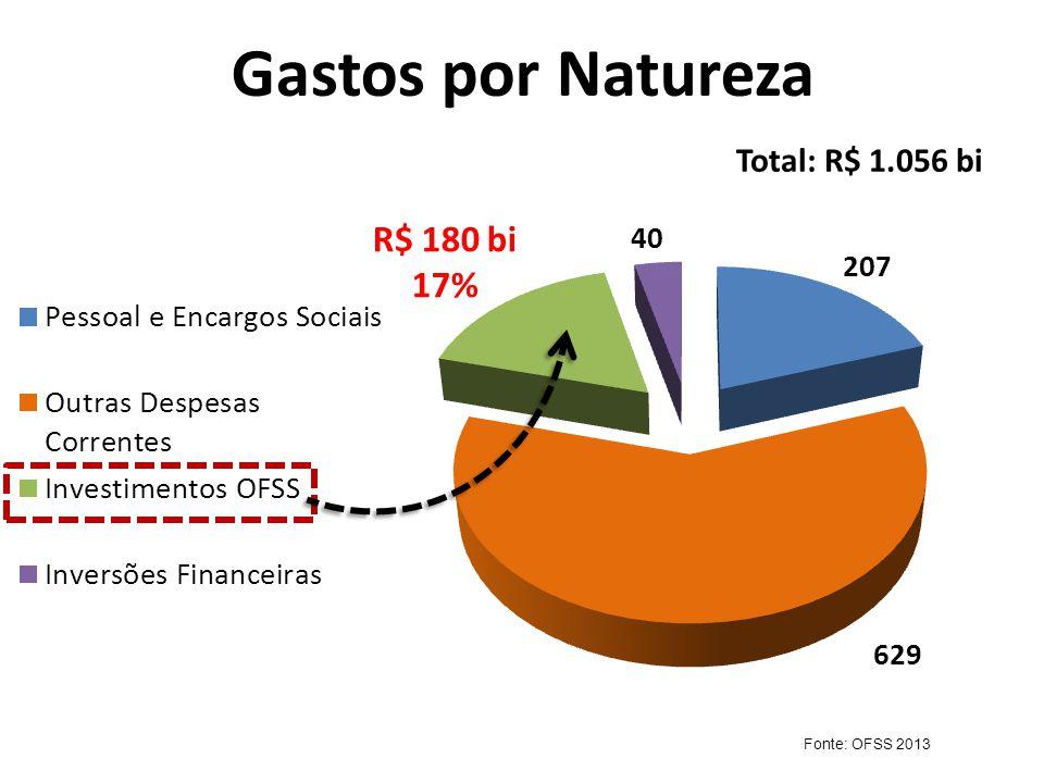 Gastos por Natureza Total: R$ 1.056 bi Fonte: OFSS 2013