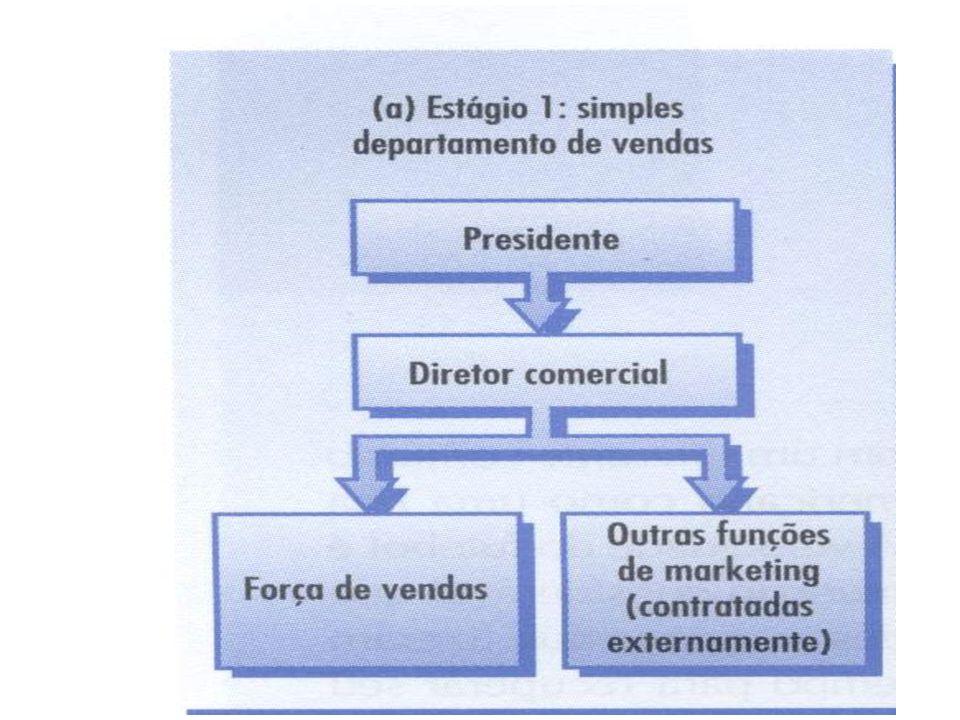 A ORGANIZAÇÃO DE MARKETING Estágio 2: Departamento de vendas com funções auxiliares de marketing À medida que a empresa se expande, precisa acrescentar ou ampliar algumas funções.