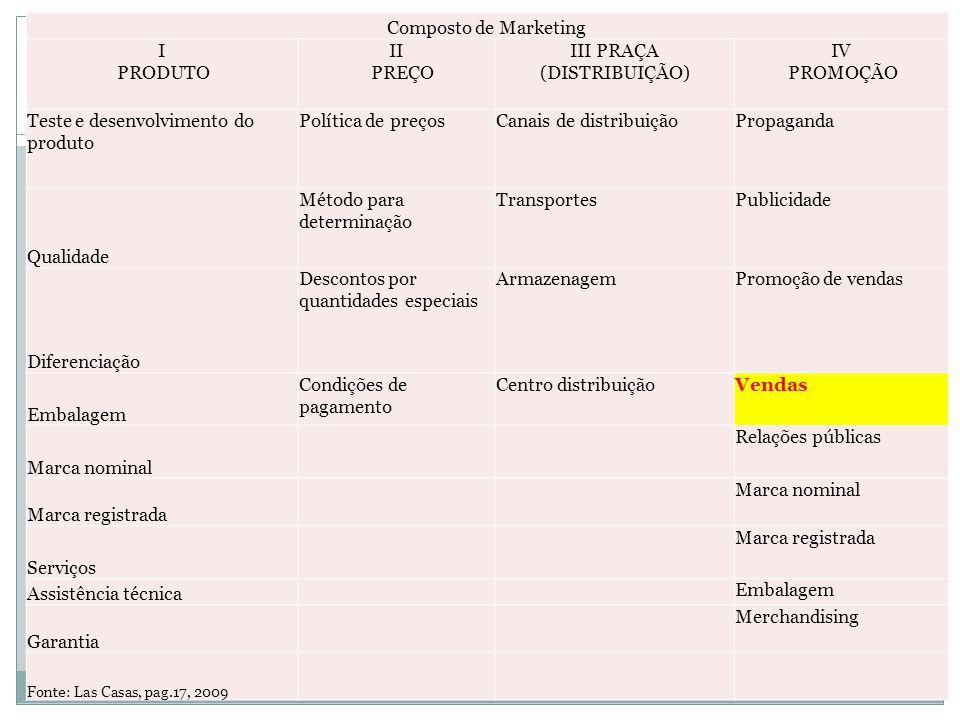 DEPARTAMENTO DE MARKETING X DEPARTAMENTO DE VENDAS Composto de Marketing I PRODUTO II PREÇO III PRAÇA (DISTRIBUIÇÃO) IV PROMOÇÃO Teste e desenvolvimento do produto Política de preçosCanais de distribuiçãoPropaganda Qualidade Método para determinação TransportesPublicidade Diferenciação Descontos por quantidades especiais ArmazenagemPromoção de vendas Embalagem Condições de pagamento Centro distribuiçãoVendas Marca nominal Relações públicas Marca registrada Marca nominal Serviços Marca registrada Assistência técnica Embalagem Garantia Merchandising Fonte: Las Casas, pag.17, 2009