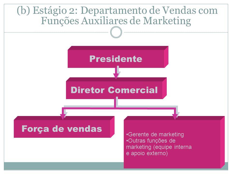 (b) Estágio 2: Departamento de Vendas com Funções Auxiliares de Marketing Gerente de marketing Outras funções de marketing (equipe interna e apoio externo) Presidente Diretor Comercial Força de vendas