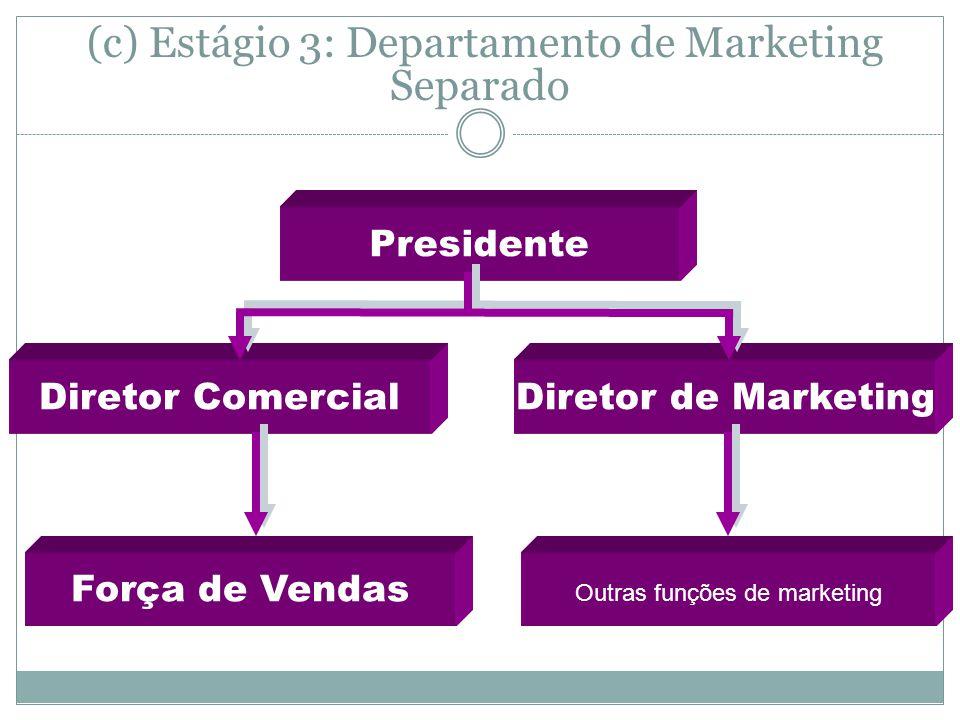 (c) Estágio 3: Departamento de Marketing Separado Presidente Força de Vendas Diretor de MarketingDiretor Comercial Outras funções de marketing