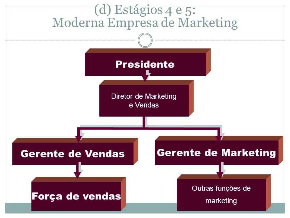 (d) Estágios 4 e 5: Moderna Empresa de Marketing Presidente Força de vendas Gerente de Marketing Gerente de Vendas Outras funções de marketing Diretor de Marketing e Vendas